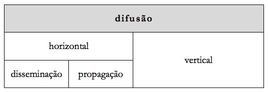 Tipologia das práticas difusoras na Web Social