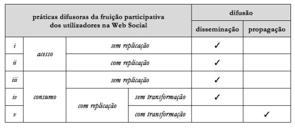 Práticas difusoras na Web Social: disseminação e propagação.