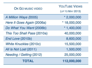Table 1. Ok Go music video's official YouTube views